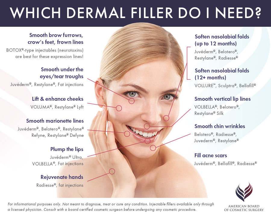Dermal Fillers 101 Which Is Right For You David De